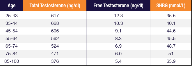 Testosterone Levels By Age - The Effects Of Getting Older