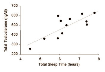 sleep-testosterone-levels