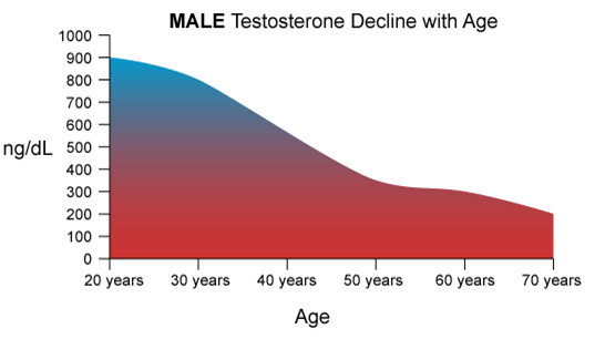 declining testosterone with age
