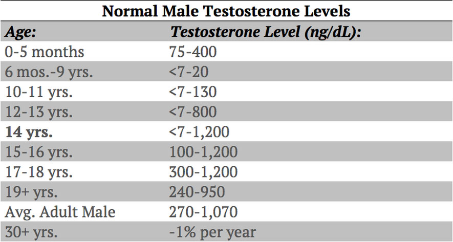normal testosterone levels