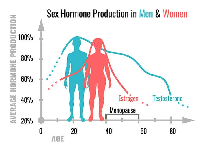 testosterone reduction in men and women