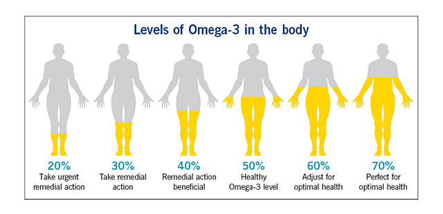 healthy levels of omega 3